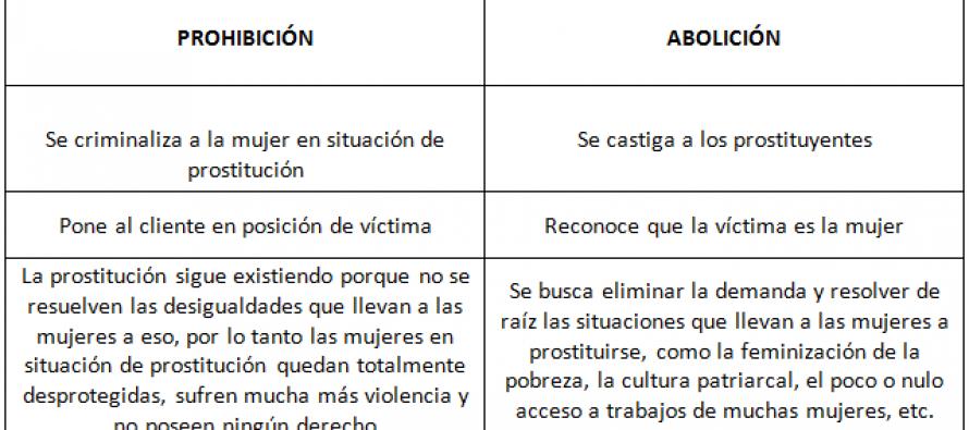 Tres conceptos básicos en relación a la Prostitución