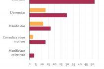 Se triplicaron las denuncias por violencia de género en la UNC