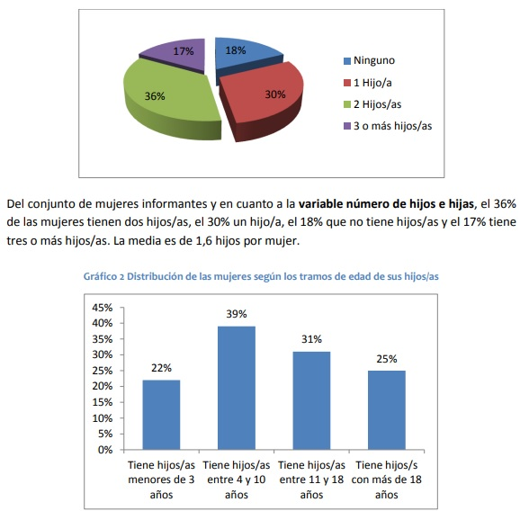 Las mujeres maltratadas en España tardan 8 años y 8 meses de media en poder verbalizar su situación