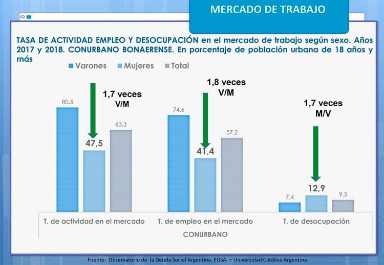 La brecha de género se profundiza en el Conurbano: el 12,9% de las mujeres están desocupadas y el 90% hacen trabajo no remunerado