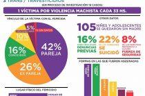 6 meses, 132 Femicidios en Argentina
