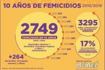 Argentina. FEMICIDIOS, 10 AÑOS
