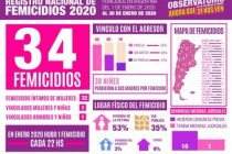 34 Femicidios en enero 2020, 1 femicidio cada 22 hs