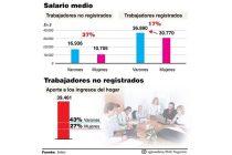 La brecha salarial de género se profundiza en el sector del trabajo desprotegido