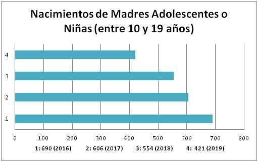 Embarazo adolescente: Bajó la tasa en La Pampa