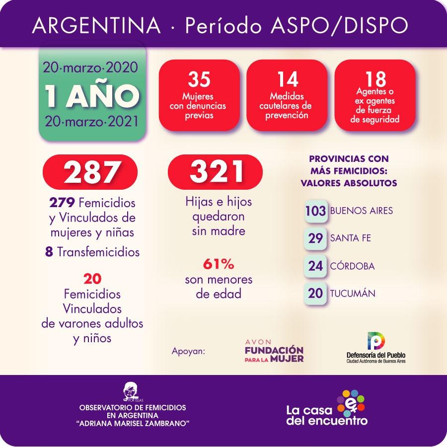 En Argentina, Periodo ASPO/DISPO: 279 femicidios, 8 transfemicidios y 20 femicidios vinculados